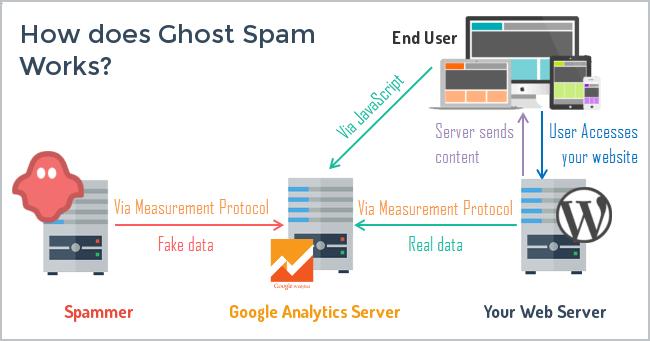 protocole de mesure Referrer Spam Google Analytics